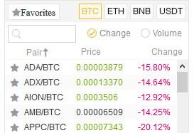 Binance výběr měny
